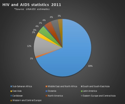 HIV Global Stats UNAIDS 2011